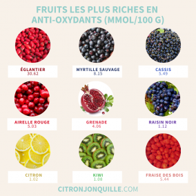 Fruits et légumes riches en anti-oxydants