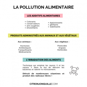 La pollution alimentaire